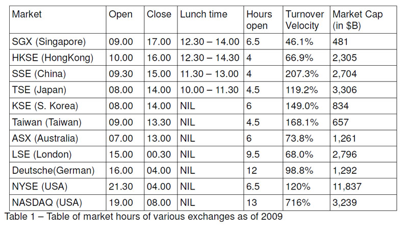 Option trading market hours